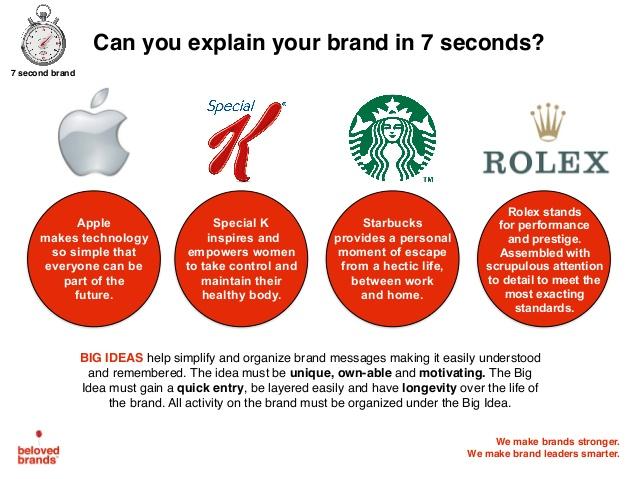 ejemplo-de-idea-principal-posicionamiento-beloved-brands