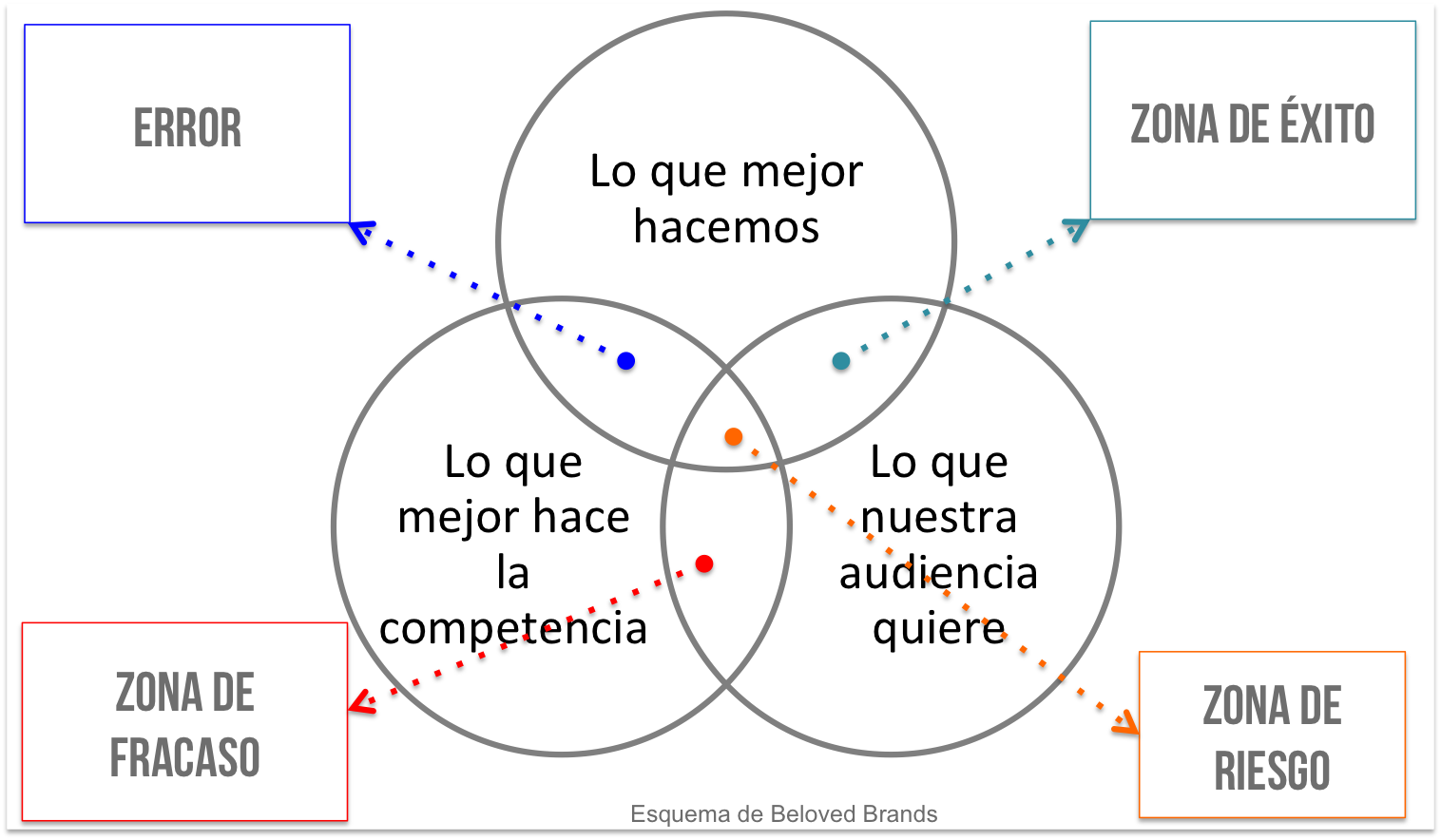 Mapa de posicionamiento - Tristán Elósegui