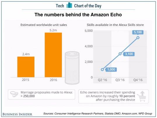 Los números detrás de Amazon Echo