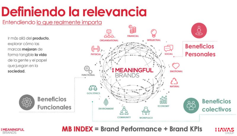 Meaningful brands - Havas Group - Relevancia