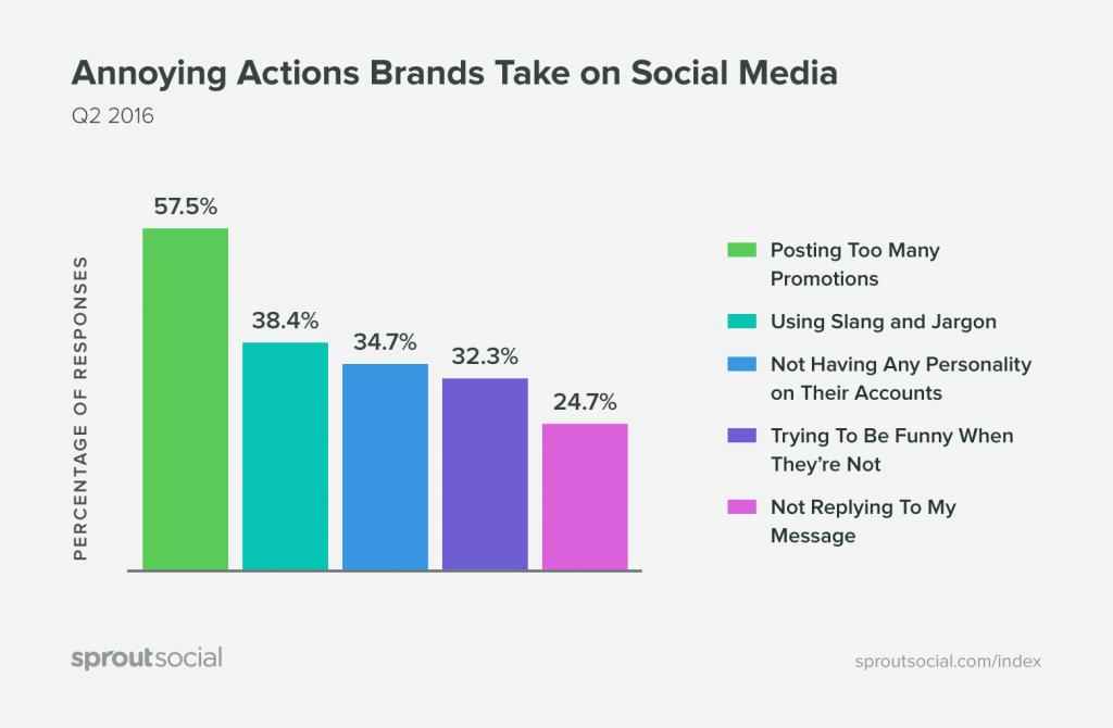 ¿Qué es lo que más nos molesta de las marcas en redes sociales?