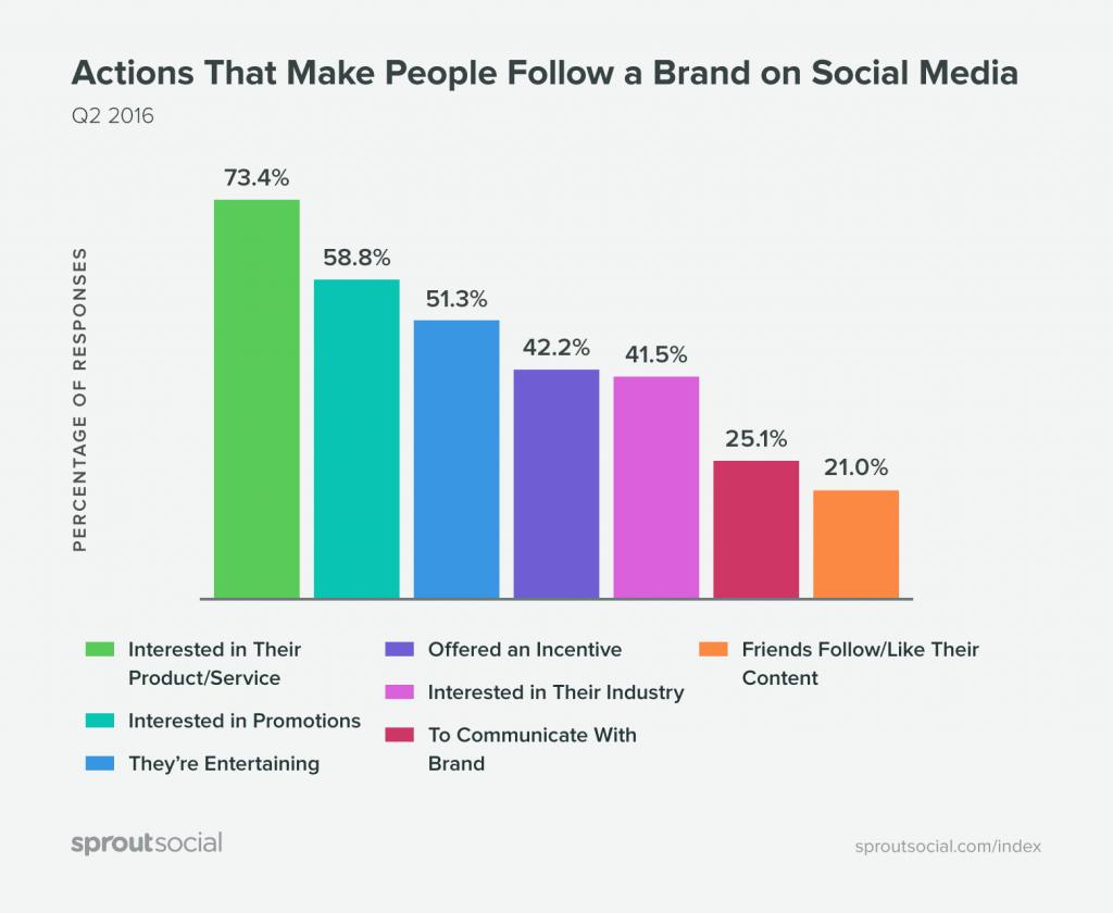 ¿por qué seguimos a las marcas en redes sociales?
