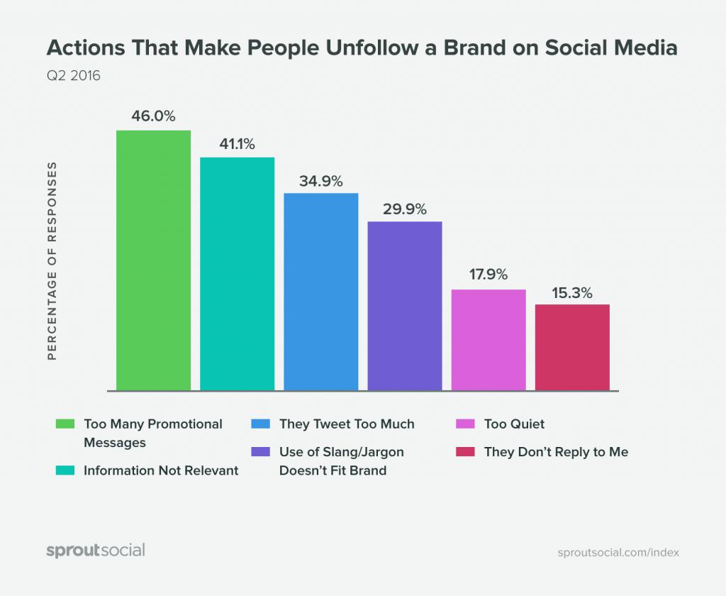 ¿Por qué dejamos de seguir a las marcas en redes sociales?