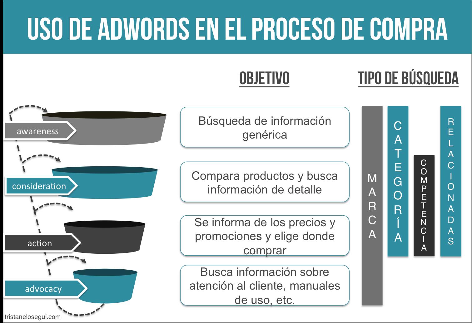 El papel de adwords en una estrategia de marketing online