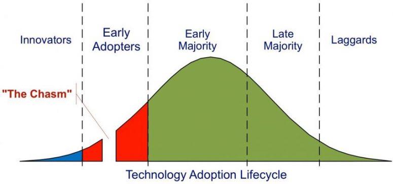 Curva adopción innovaciones o tecnologías