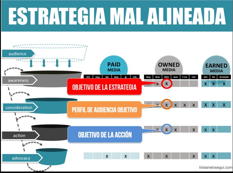 Ejemplo de estrategia de marketing mal alineada - Tristán Elósegui