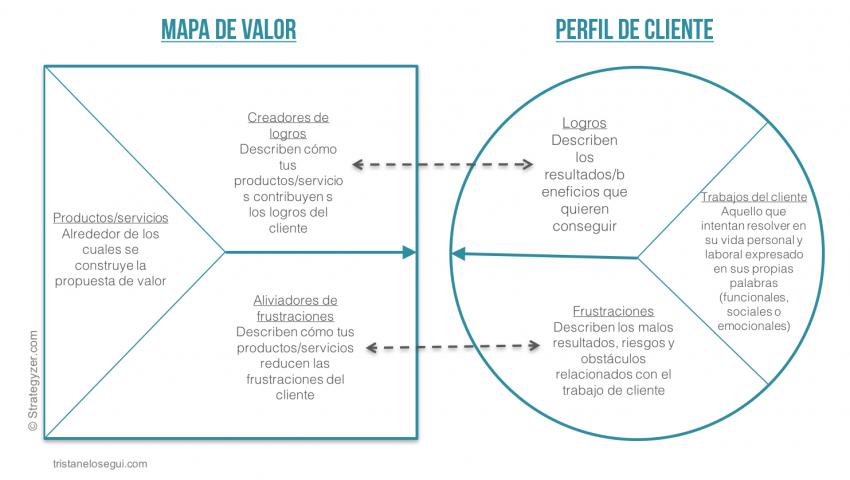 Propuesta de valor a nuestros clientes - Tristán Elósegui