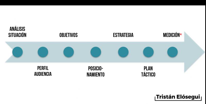 Fases de una estrategia de marketing - Tristán Elósegui