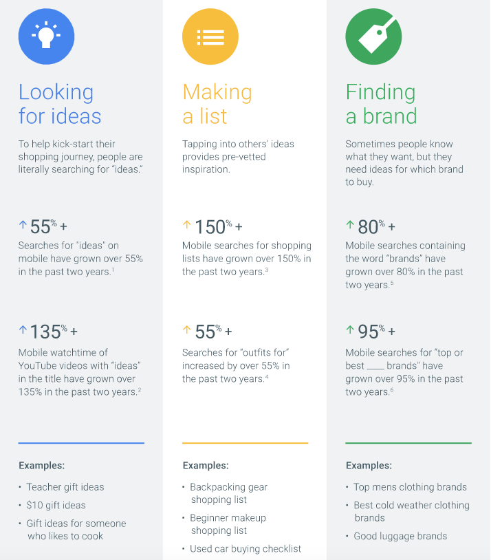 How shoppers find ideas and inspiration - Think with Google