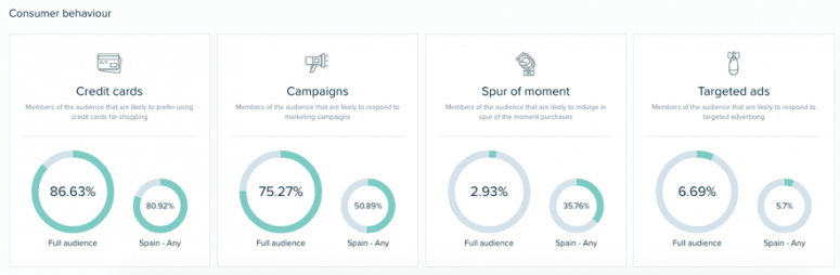 perfil comprador audiencia twitter tristan elosegui audiense