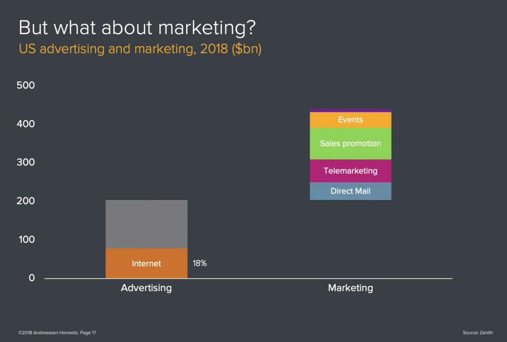 Inversión publicitaria vs inversión en marketing USA