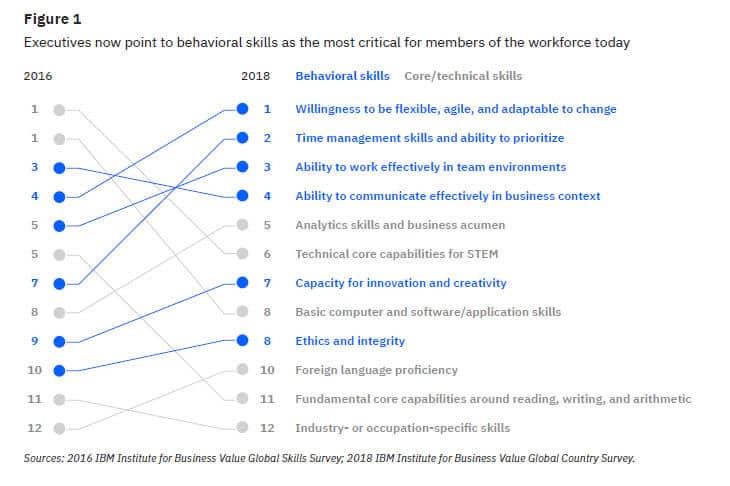 Estudio IBM sobre las habilidades más demandadas por las empresas